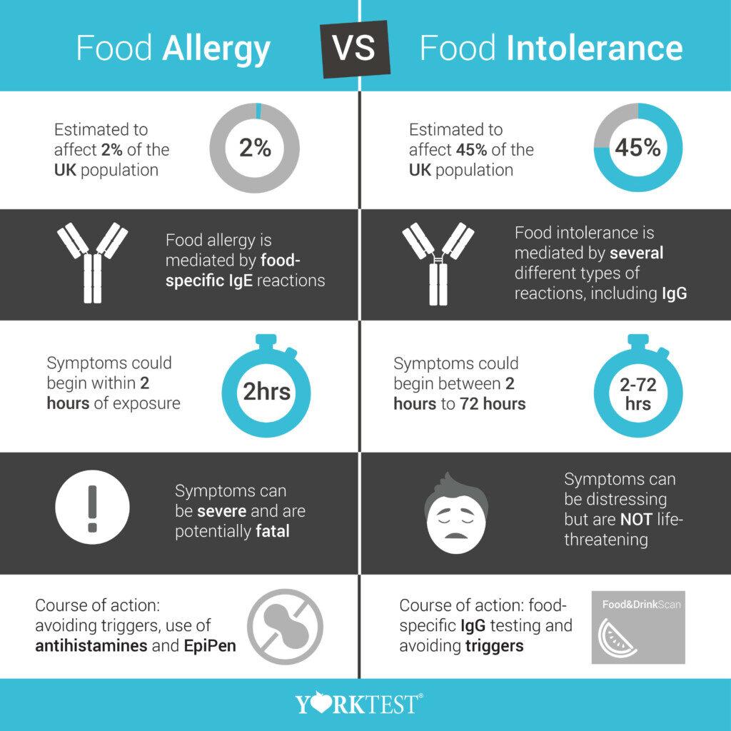 Allergy versus Intolerance